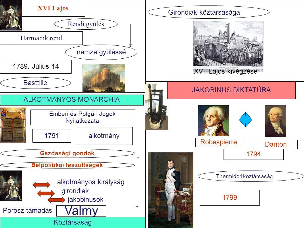 XVI Lajos Harmadik rend Rendi gyűlés nemzetgyűléssé 1789. Július 14 Basttille ALKOTMÁNYOS MONARCHIA Emberi és Polgári Jogok Nyilatkozata 1791 alkotmán