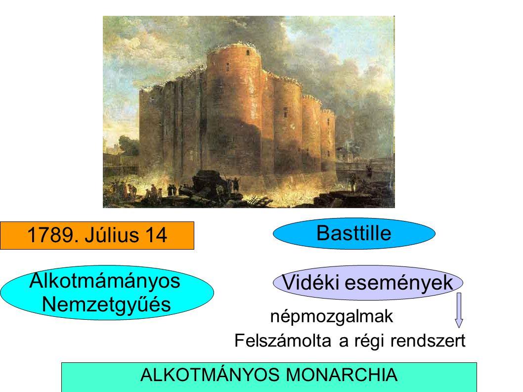 1789. Július 14 Basttille Alkotmámányos Nemzetgyűés Felszámolta a régi rendszert Vidéki események népmozgalmak ALKOTMÁNYOS MONARCHIA