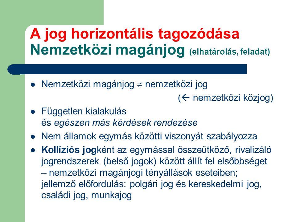A jog horizontális tagozódása Nemzetközi magánjog (elhatárolás, feladat) Nemzetközi magánjog  nemzetközi jog (  nemzetközi közjog) Független kialaku