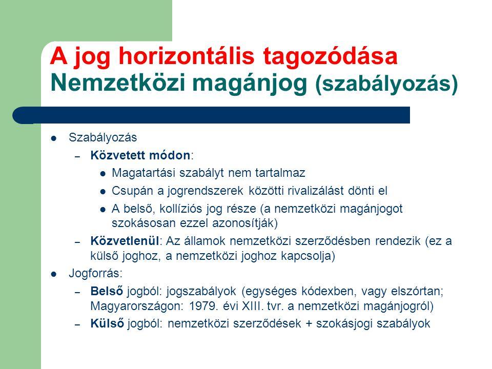 A jog horizontális tagozódása Nemzetközi magánjog (szabályozás) Szabályozás – Közvetett módon: Magatartási szabályt nem tartalmaz Csupán a jogrendszer