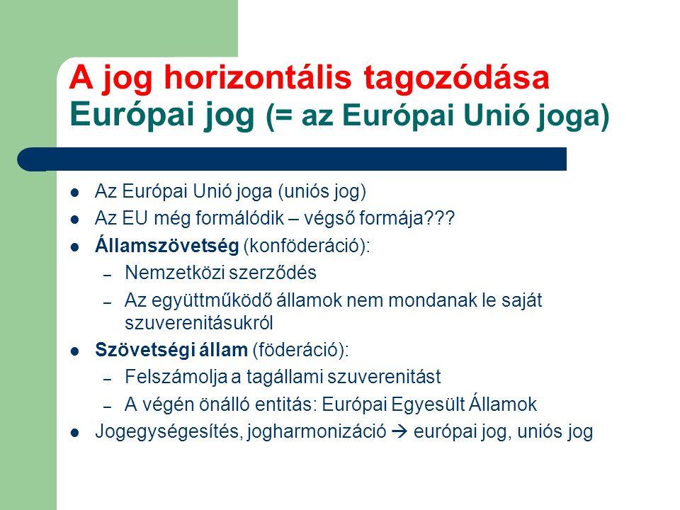 A jog horizontális tagozódása Európai jog (= az Európai Unió joga) Az Európai Unió joga (uniós jog) Az EU még formálódik – végső formája??? Államszöve
