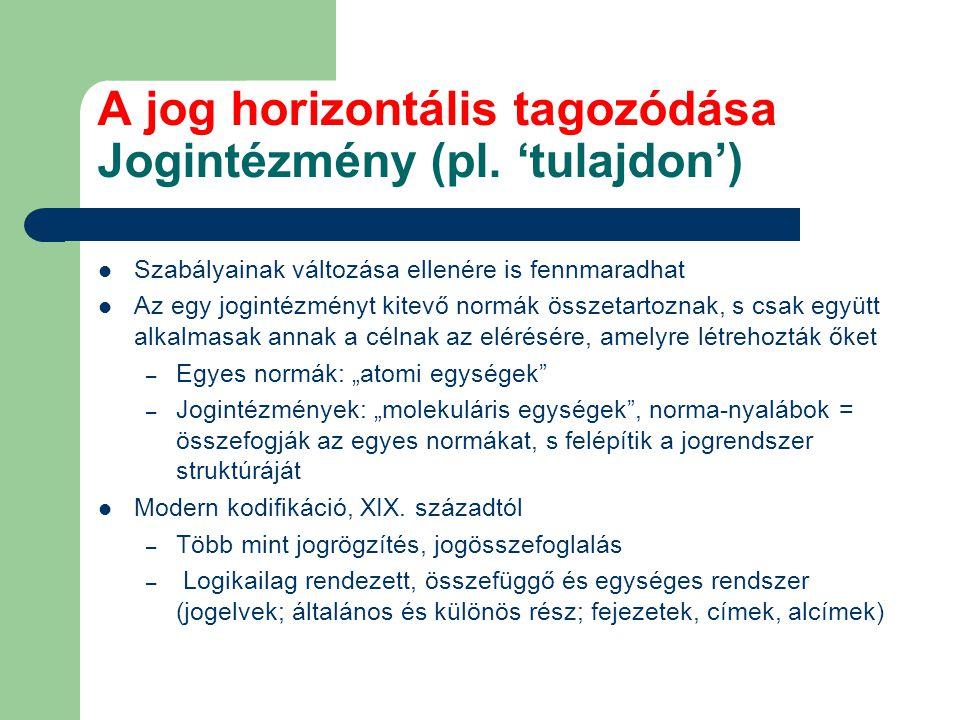 A jog horizontális tagozódása Jogintézmény (pl. 'tulajdon') Szabályainak változása ellenére is fennmaradhat Az egy jogintézményt kitevő normák összeta