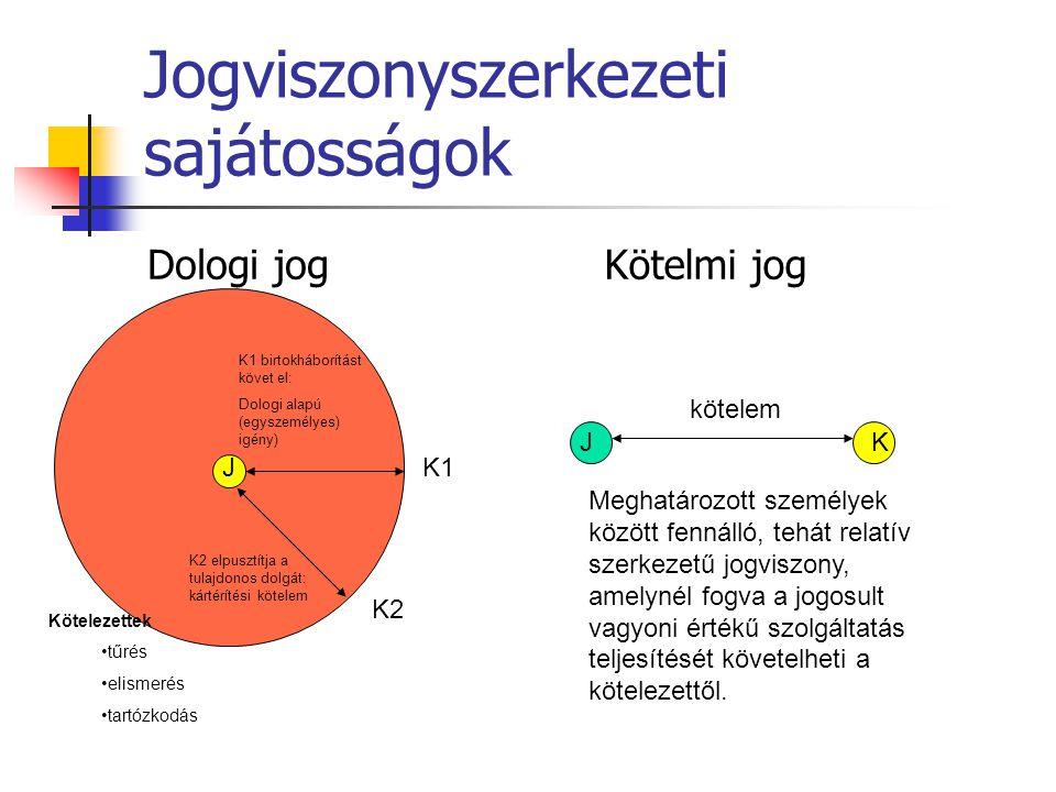 Jogviszonyszerkezeti sajátosságok Dologi jogKötelmi jog J Kötelezettek tűrés elismerés tartózkodás JK K1 K2 Meghatározott személyek között fennálló, t