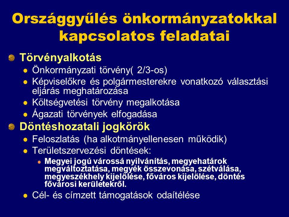 Országgyűlés önkormányzatokkal kapcsolatos feladatai Törvényalkotás Önkormányzati törvény( 2/3-os) Képviselőkre és polgármesterekre vonatkozó választá