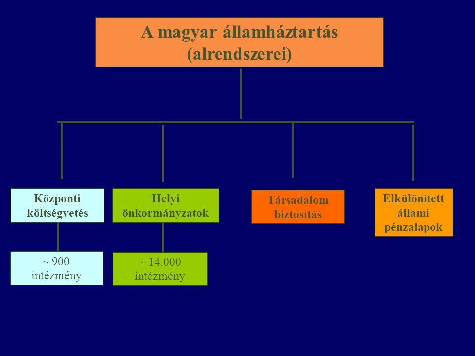 A magyar államháztartás (alrendszerei) Helyi önkormányzatok Társadalom biztosítás Központi költségvetés Elkülönített állami pénzalapok ~ 900 intézmény