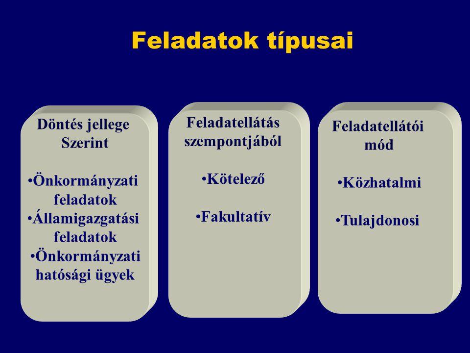 Feladatok típusai Döntés jellege Szerint Önkormányzati feladatok Államigazgatási feladatok Önkormányzati hatósági ügyek Feladatellátás szempontjából K