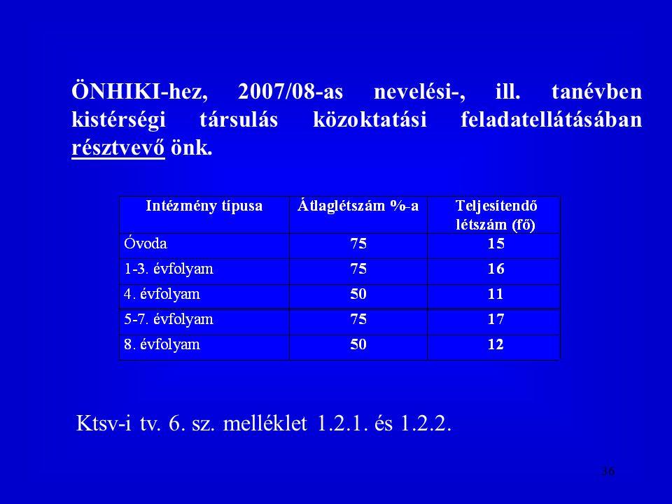 36 ÖNHIKI-hez, 2007/08-as nevelési-, ill. tanévben kistérségi társulás közoktatási feladatellátásában résztvevő önk. Ktsv-i tv. 6. sz. melléklet 1.2.1