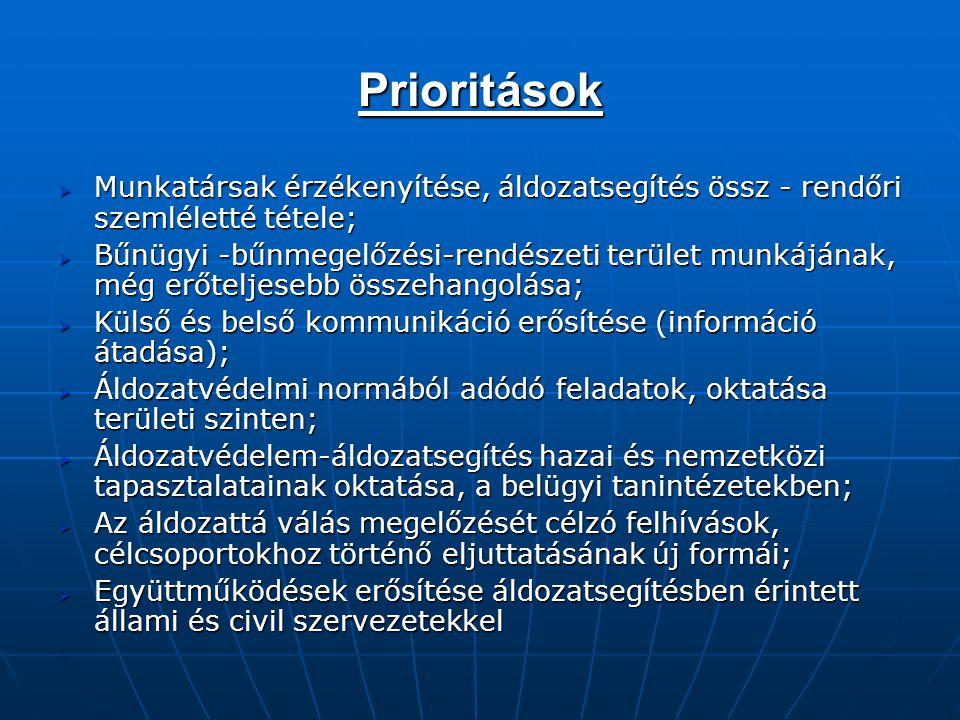 Prioritások  Munkatársak érzékenyítése, áldozatsegítés össz - rendőri szemléletté tétele;  Bűnügyi -bűnmegelőzési-rendészeti terület munkájának, még