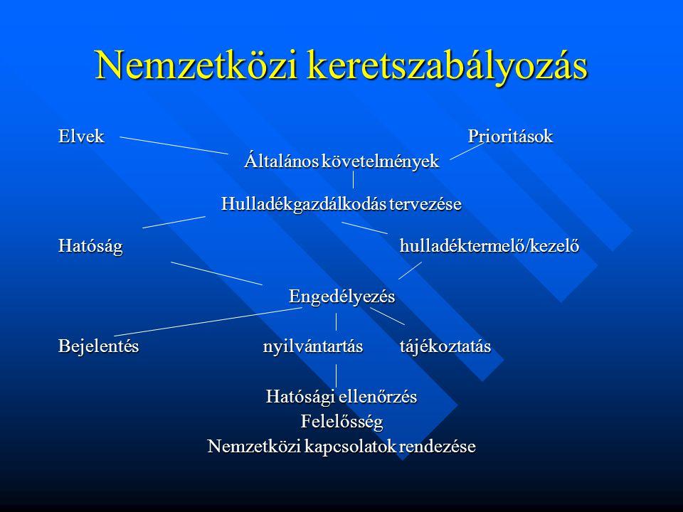Nemzetközi keretszabályozás ElvekPrioritások Általános követelmények Hulladékgazdálkodás tervezése Hatósághulladéktermelő/kezelő Engedélyezés Bejelentésnyilvántartástájékoztatás Hatósági ellenőrzés Felelősség Nemzetközi kapcsolatok rendezése