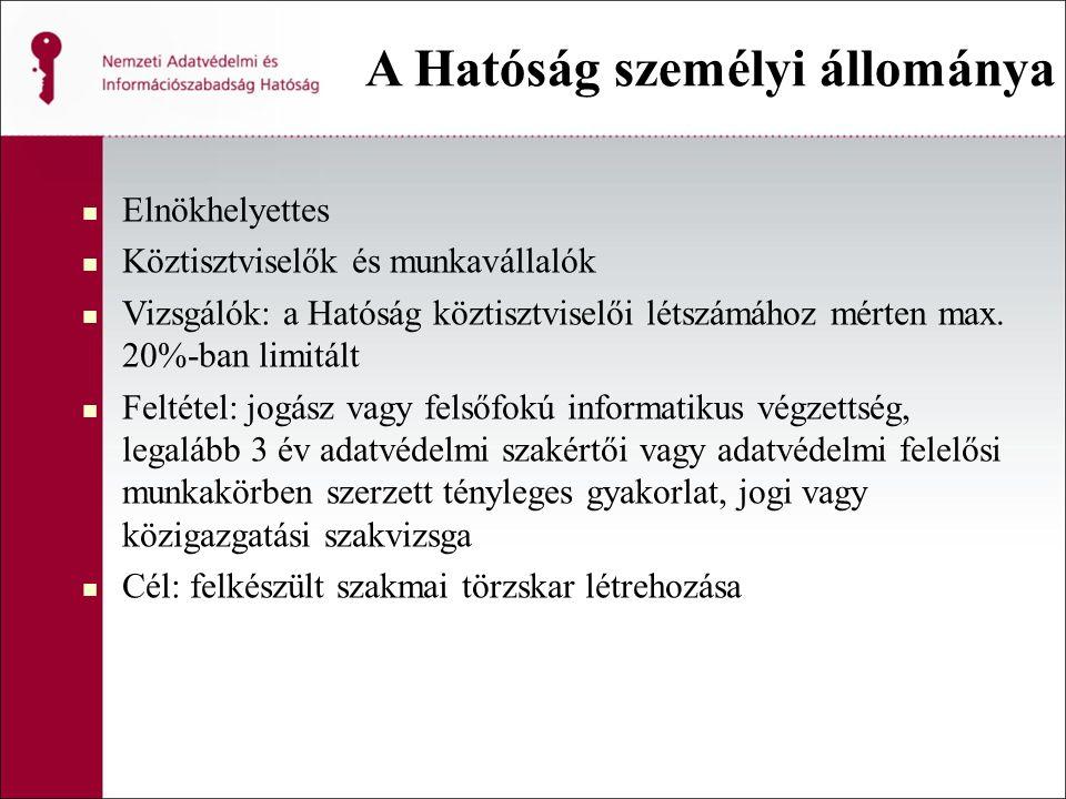 A Hatóság személyi állománya Elnökhelyettes Köztisztviselők és munkavállalók Vizsgálók: a Hatóság köztisztviselői létszámához mérten max. 20%-ban limi