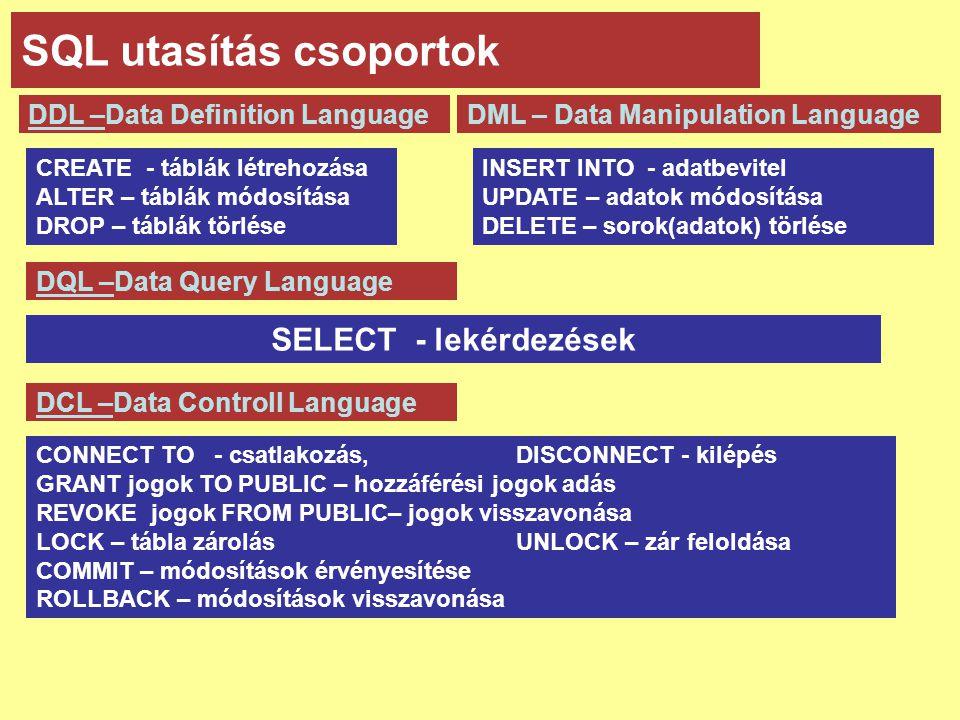 SQL utasítás csoportok CREATE - táblák létrehozása ALTER – táblák módosítása DROP – táblák törlése DDL –Data Definition LanguageDML – Data Manipulation Language INSERT INTO - adatbevitel UPDATE – adatok módosítása DELETE – sorok(adatok) törlése DQL –Data Query Language SELECT - lekérdezések DCL –Data Controll Language CONNECT TO - csatlakozás, DISCONNECT - kilépés GRANT jogok TO PUBLIC – hozzáférési jogok adás REVOKE jogok FROM PUBLIC– jogok visszavonása LOCK – tábla zárolásUNLOCK – zár feloldása COMMIT – módosítások érvényesítése ROLLBACK – módosítások visszavonása