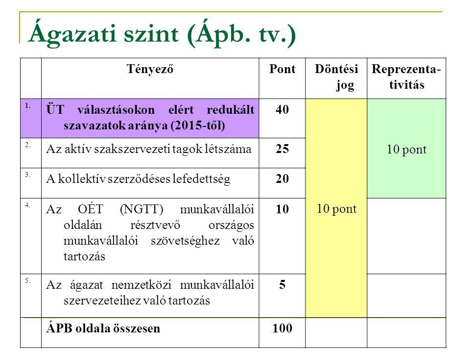 Ágazati szint (Ápb. tv.) TényezőPontDöntési jog Reprezenta- tivitás 1. ÜT választásokon elért redukált szavazatok aránya (2015-től) 40 10 pont 2. Az a