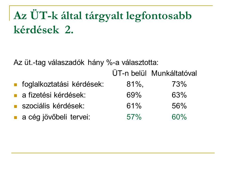 Az ÜT-k által tárgyalt legfontosabb kérdések 2. Az üt.-tag válaszadók hány %-a választotta: ÜT-n belül Munkáltatóval foglalkoztatási kérdések: 81%, 73