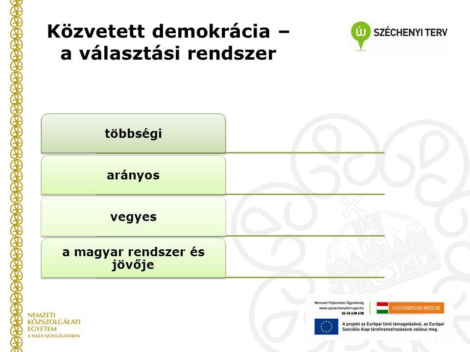 Közvetett demokrácia – a választási rendszer többségiarányosvegyes a magyar rendszer és jövője