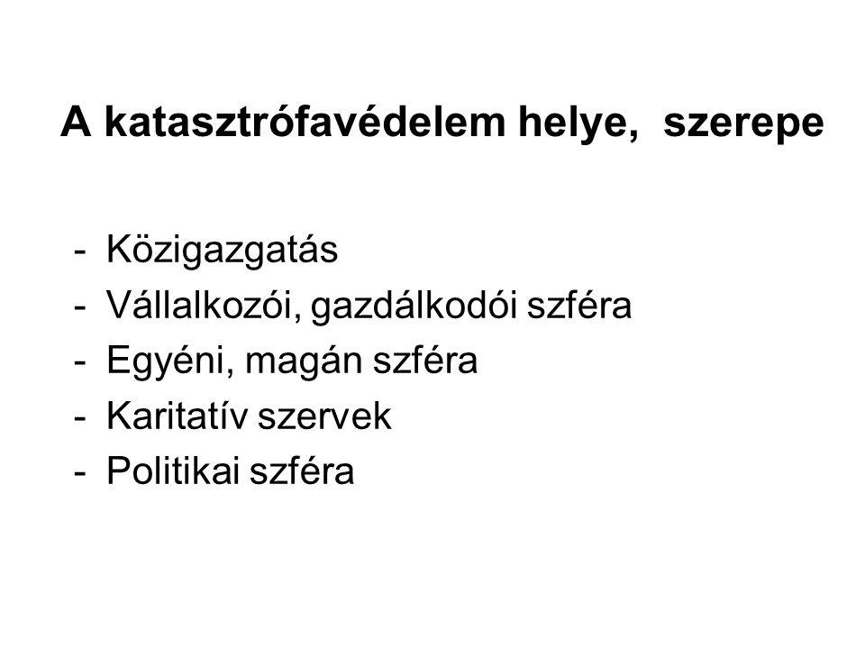 Katasztrófa-csoportosítás 179/1999.(XII.10.) Korm.