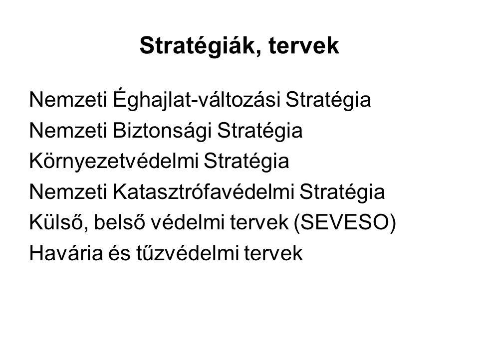 Stratégiák, tervek Nemzeti Éghajlat-változási Stratégia Nemzeti Biztonsági Stratégia Környezetvédelmi Stratégia Nemzeti Katasztrófavédelmi Stratégia K