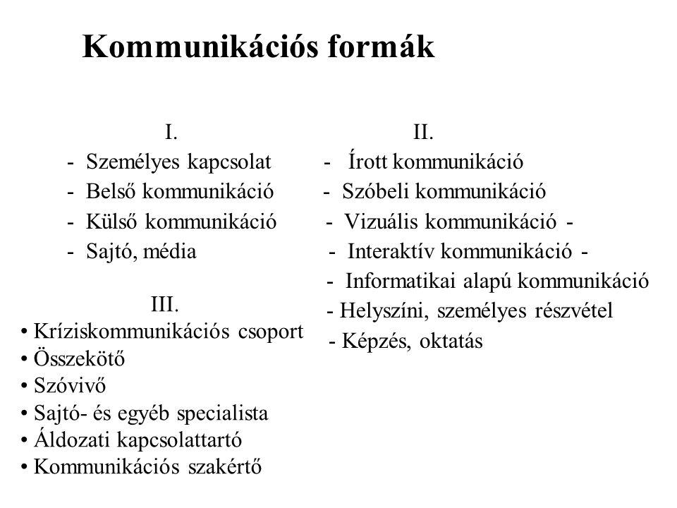 Kommunikációs formák I.II. - Személyes kapcsolat - Írott kommunikáció - Belső kommunikáció - Szóbeli kommunikáció - Külső kommunikáció - Vizuális komm