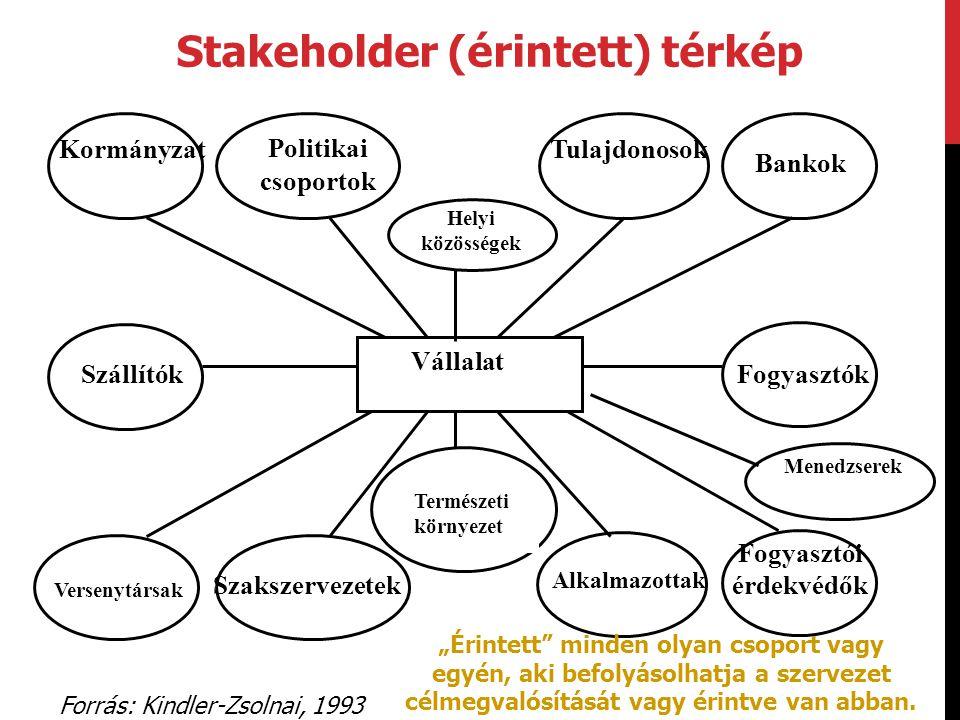 Stakeholder (érintett) térkép Forrás: Kindler-Zsolnai, 1993 Fogyasztói érdekvédők Alkalmazottak Szakszervezetek Fogyasztók Vállalat Szállítók Bankok T