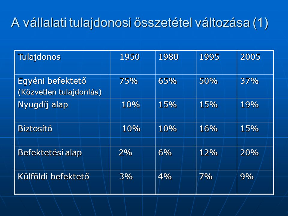 A vállalati tulajdonosi összetétel változása (1) Tulajdonos 1950 198019952005 Egyéni befektető 75% (Közvetlen tulajdonlás) 65%50%37% Nyugdíj alap 10% 15%15%19% Biztosító 10% 10%16%15% Befektetési alap 2% 6%12%20% Külföldi befektető 3% 4%7%9%