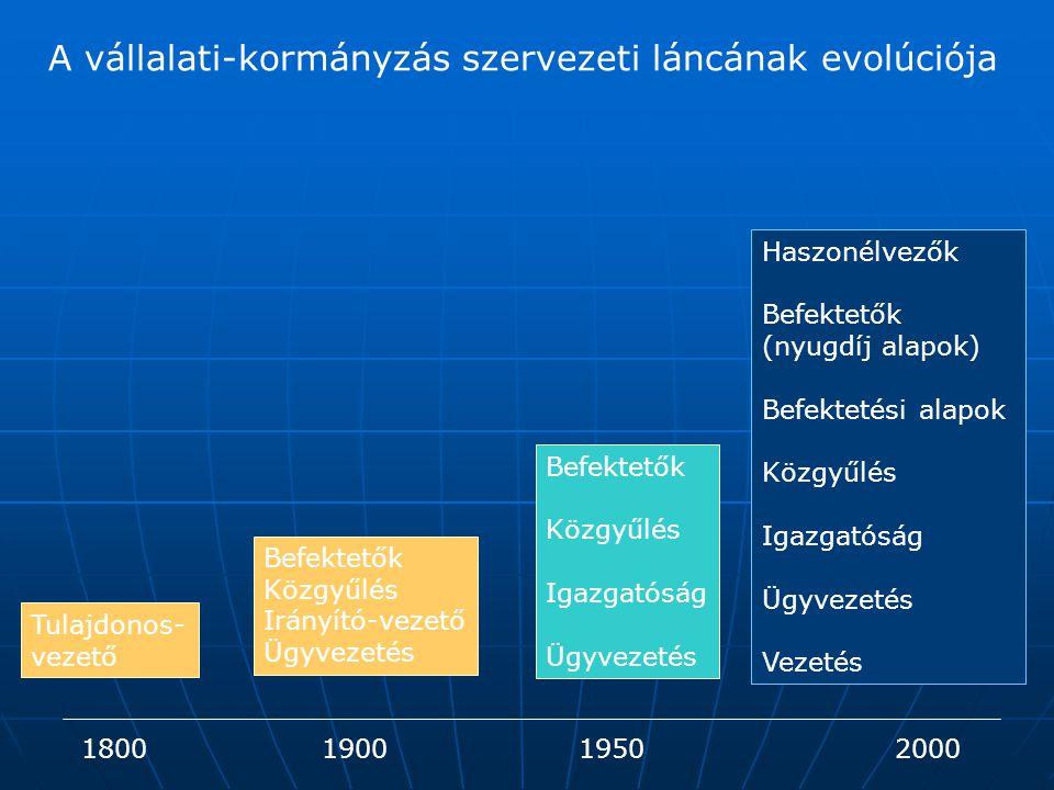 A vállalati-kormányzás szervezeti láncának evolúciója 1800190019502000 Tulajdonos- vezető Befektetők Közgyűlés Irányító-vezető Ügyvezetés Befektetők K