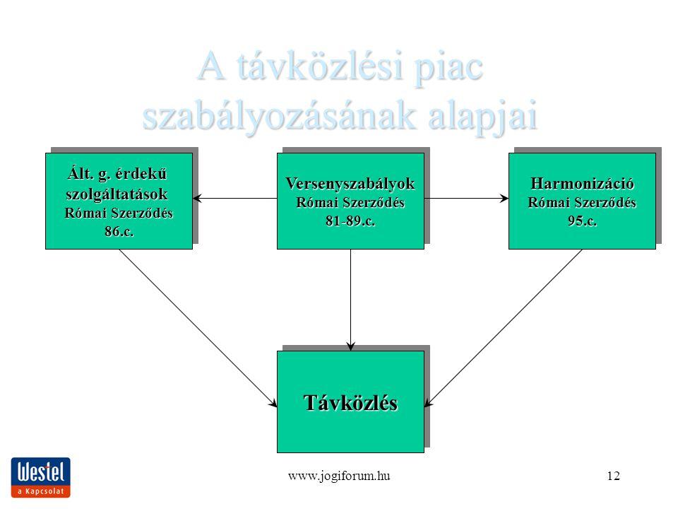 www.jogiforum.hu12 A távközlési piac szabályozásának alapjai TávközlésTávközlés Ált.