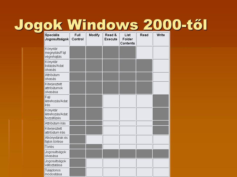 Jogok Windows 2000-től