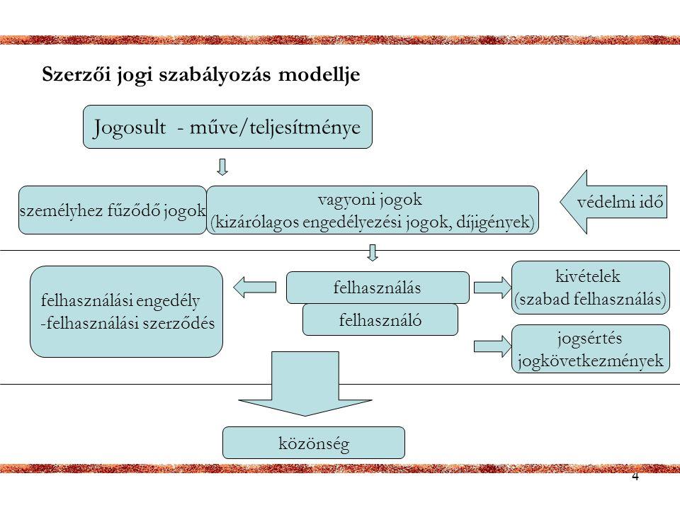 5 Vagyoni jogok szerzői vagyoni jogok -többszörözés (másolatkészítés bármilyen formában) -terjesztés – nyilvános haszonkölcsön /bérbeadás -nyilvános előadás (pl.