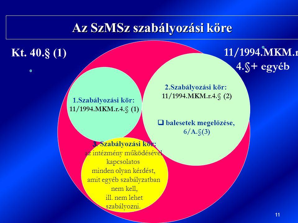 Közoktatási vezetőképzés 11 1.Szabályozási kör: 11/1994.MKM.r.4.§ (1) 2.Szabályozási kör: 11/1994.MKM.r.4.§ (2)  balesetek megelőzése, 6/A.§(3) 3 3.
