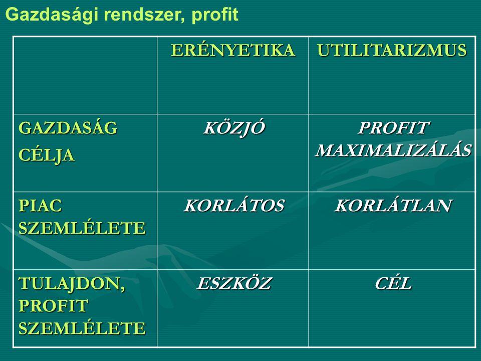 Gazdasági rendszer, profitERÉNYETIKAUTILITARIZMUS GAZDASÁGCÉLJAKÖZJÓ PROFIT MAXIMALIZÁLÁS PIAC SZEMLÉLETE KORLÁTOSKORLÁTLAN TULAJDON, PROFIT SZEMLÉLETE ESZKÖZCÉL