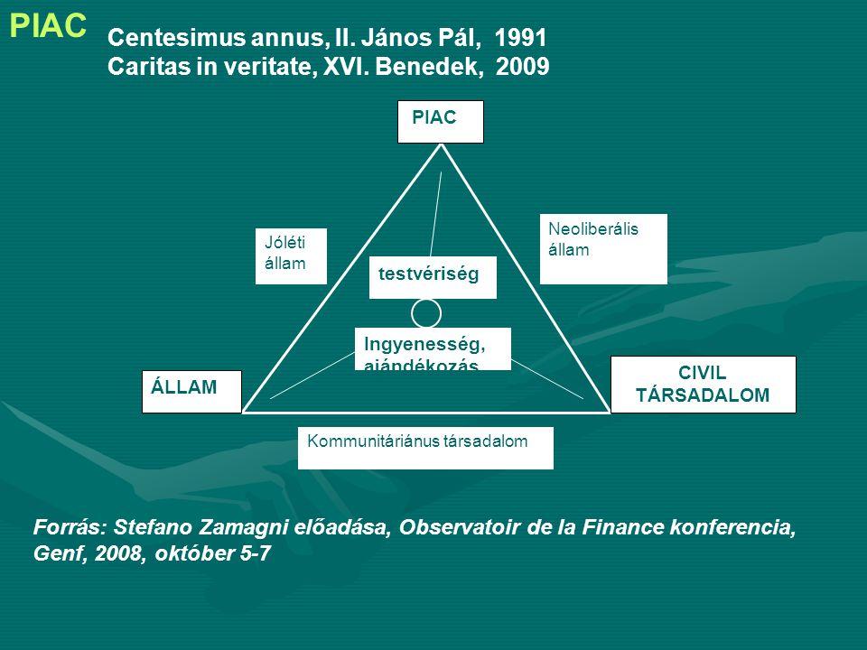 PIAC ÁLLAM CIVIL TÁRSADALOM Jóléti állam Neoliberális állam Kommunitáriánus társadalom testvériség Ingyenesség, ajándékozás Forrás: Stefano Zamagni előadása, Observatoir de la Finance konferencia, Genf, 2008, október 5-7 Centesimus annus, II.