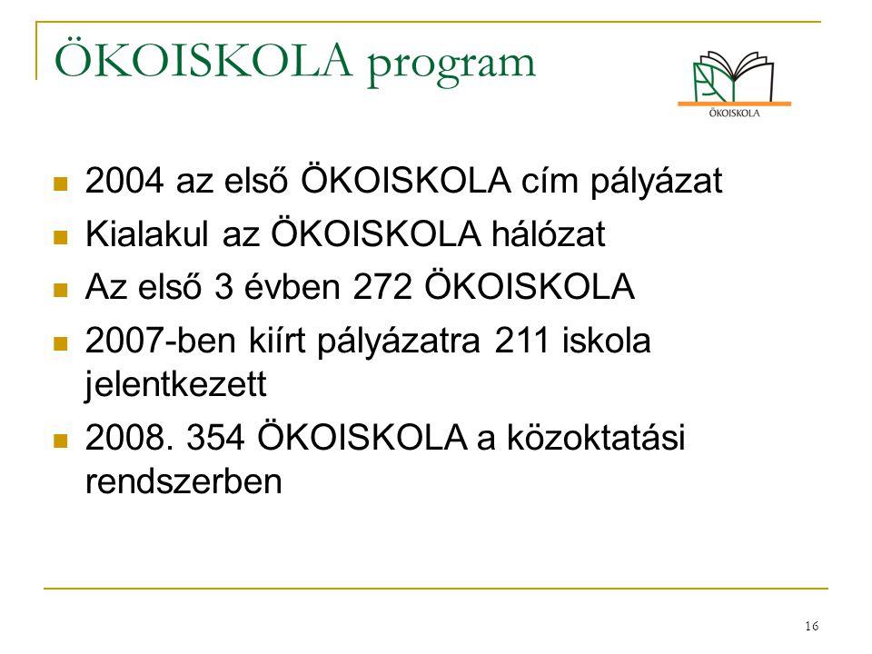 16 ÖKOISKOLA program 2004 az első ÖKOISKOLA cím pályázat Kialakul az ÖKOISKOLA hálózat Az első 3 évben 272 ÖKOISKOLA 2007-ben kiírt pályázatra 211 isk