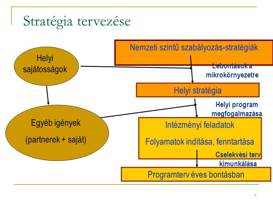 7 Stratégia tervezése Helyi sajátosságok Nemzeti szintű szabályozás-stratégiák Helyi stratégia Intézményi feladatok Folyamatok indítása, fenntartása E