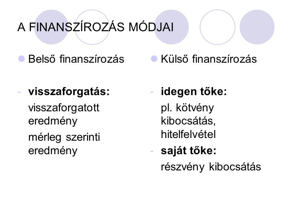 A FINANSZÍROZÁS MÓDJAI Belső finanszírozás -visszaforgatás: visszaforgatott eredmény mérleg szerinti eredmény Külső finanszírozás -idegen tőke: pl. kö