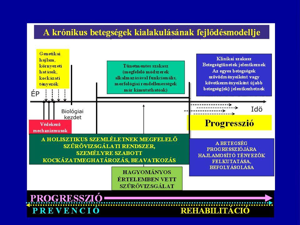 Prevenció és rehabilitáció az érme (az egészségi állapot megőrzésének/megtartásának) két oldala PREHABILITÁCIÓ/PREVABILITÁCIÓ?