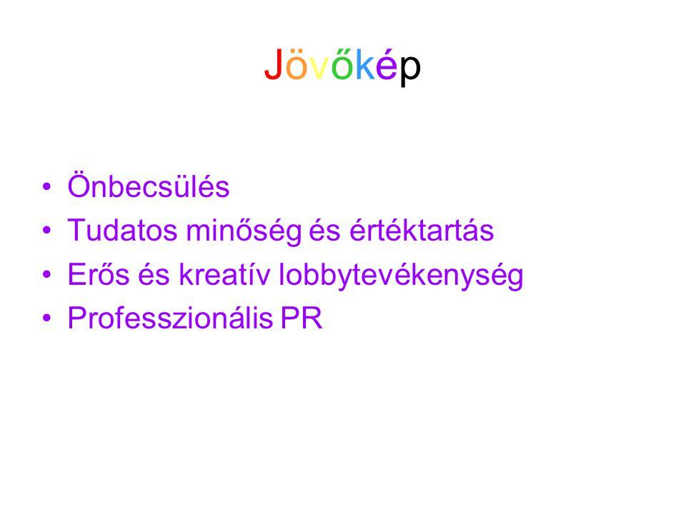 JövőképJövőkép Önbecsülés Tudatos minőség és értéktartás Erős és kreatív lobbytevékenység Professzionális PR