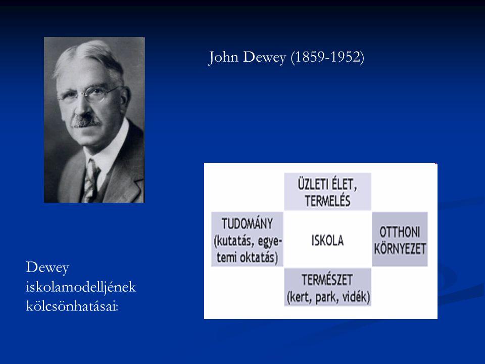 John Dewey (1859-1952) Dewey iskolamodelljének kölcsönhatásai :