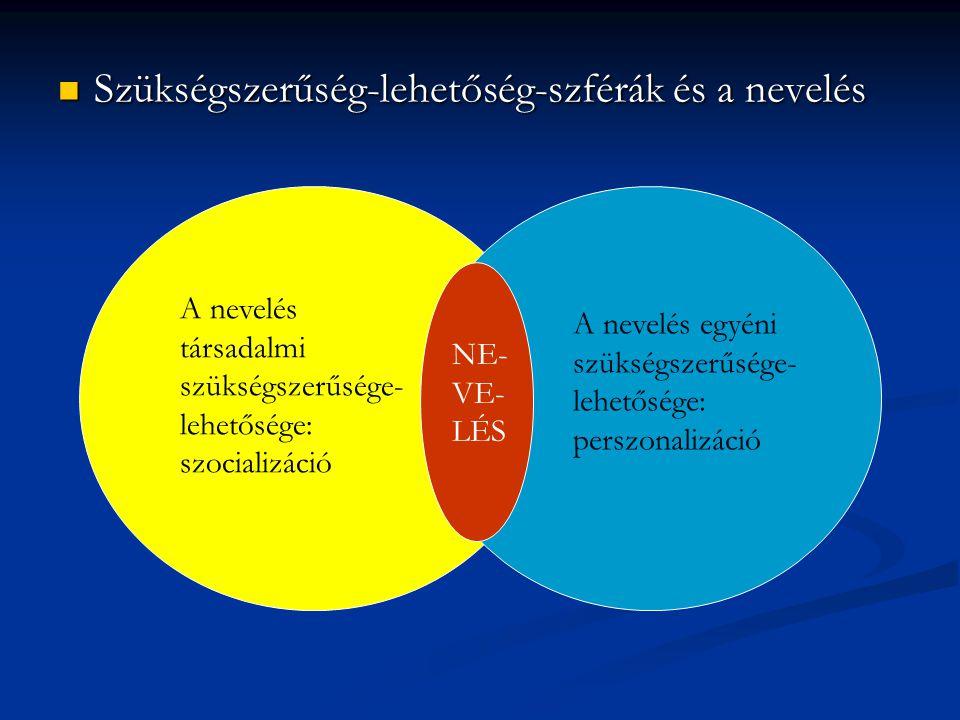 Szükségszerűség-lehetőség-szférák és a nevelés Szükségszerűség-lehetőség-szférák és a nevelés A nevelés társadalmi szükségszerűsége- lehetősége: szoci