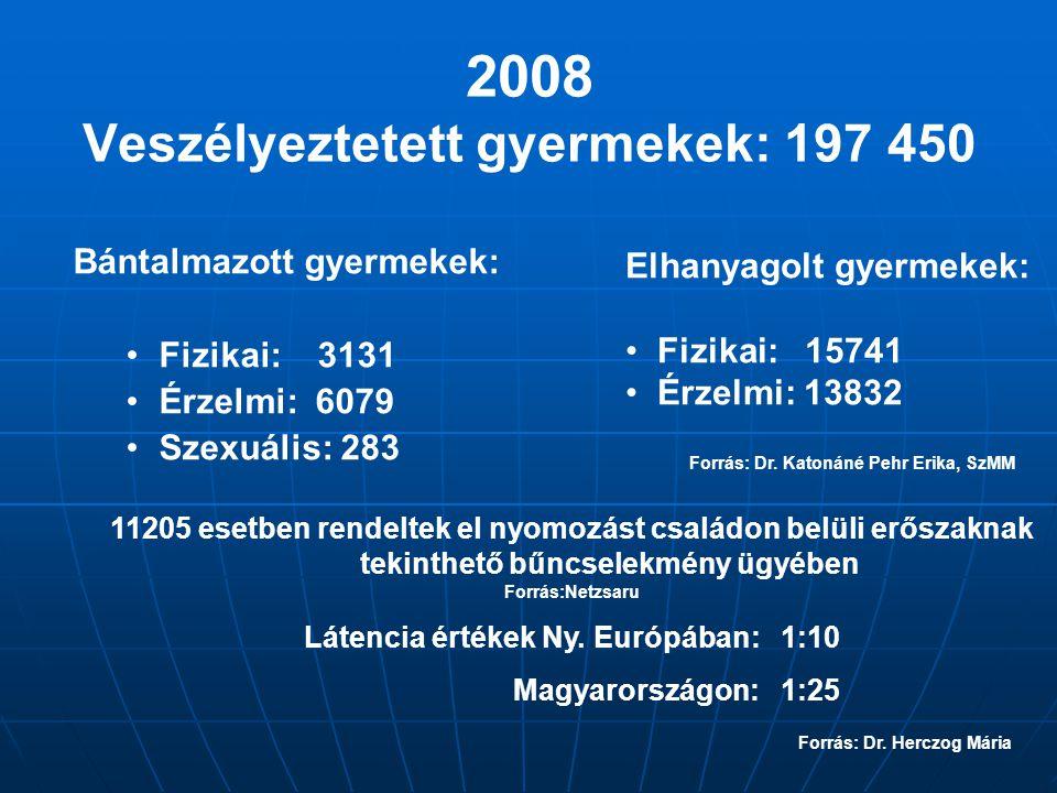 2008 Veszélyeztetett gyermekek: 197 450 Bántalmazott gyermekek: Fizikai: 3131 Érzelmi: 6079 Szexuális: 283 Forrás: Dr.