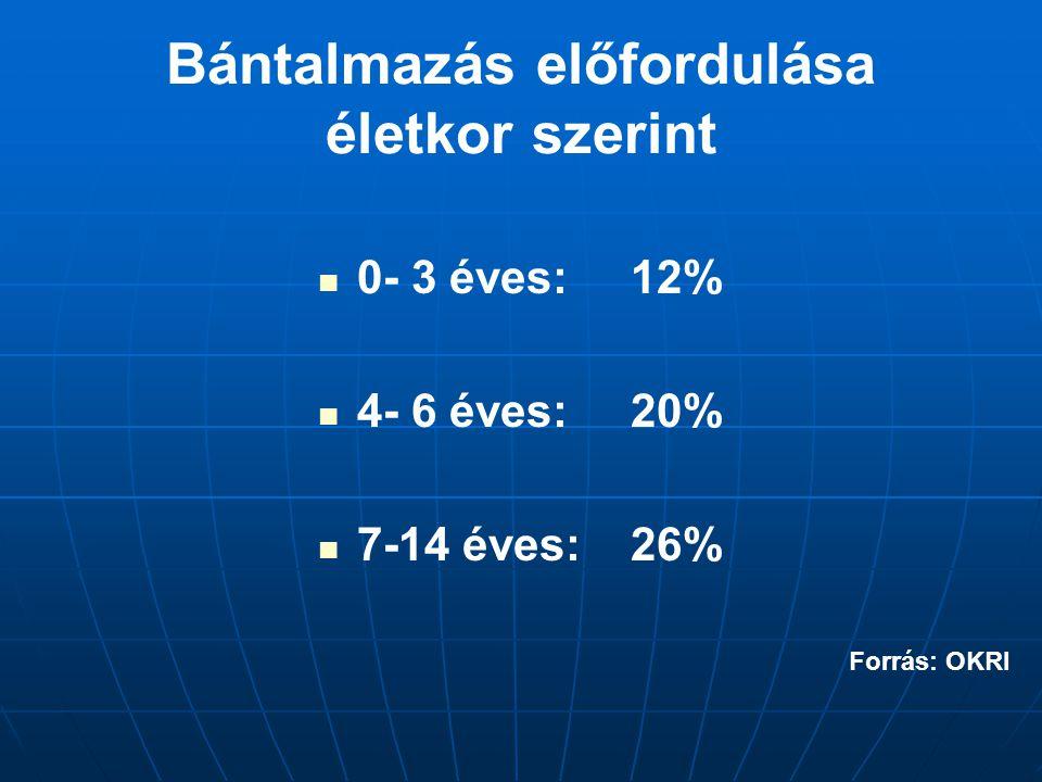 Bántalmazás előfordulása életkor szerint 0- 3 éves: 12% 4- 6 éves: 20% 7-14 éves:26% Forrás: OKRI
