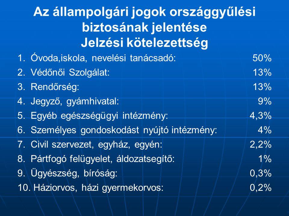 Az állampolgári jogok országgyűlési biztosának jelentése Jelzési kötelezettség 1.