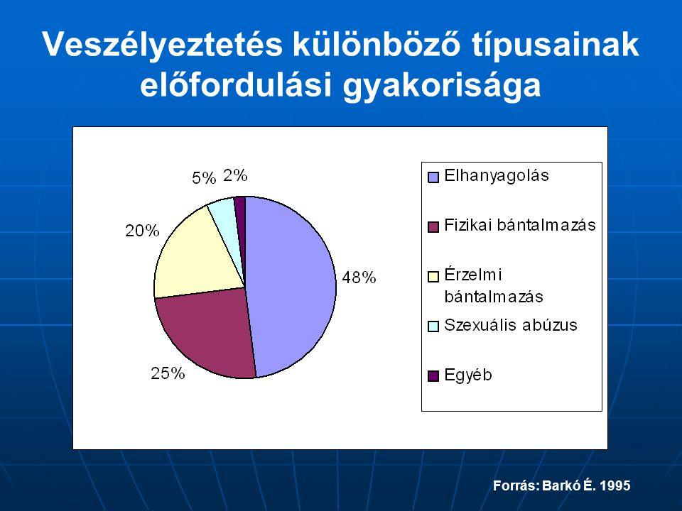 Veszélyeztetés különböző típusainak előfordulási gyakorisága Forrás: Barkó É. 1995