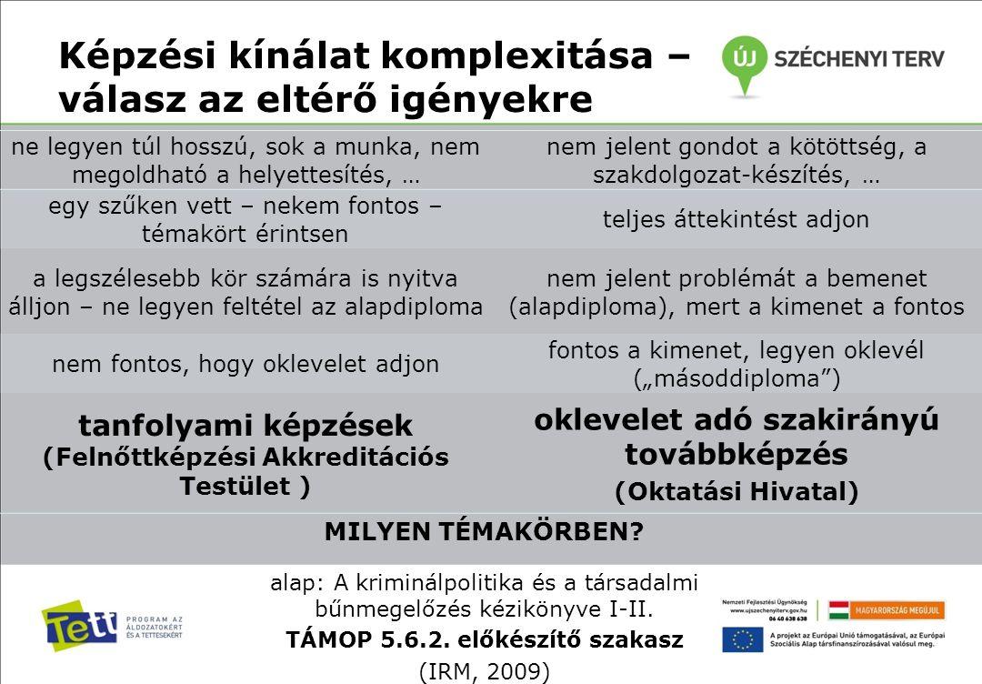 Képzési kínálat FAT által akkreditált felnőttképzési tanfolyamok Okleveles szakirányú továbbképzés  A kiskorúak bűnözése elleni fellépés új útjai  Az áldozatpolitika új irányai Magyarországon  Bűnelkövetők reintegrációjának új lehetőségei Bűnmegelőzési koordinátor helyszínek: Miskolc, Pécs, Debrecenhelyszín: Miskolc óraszám: 48 óra (2x3 nap)óraszám: 230 óra 29 csoport2 évfolyam legfeljebb 24 hallgatóval csoportonkéntévfolyamonként 60 hallgatóval 2011.