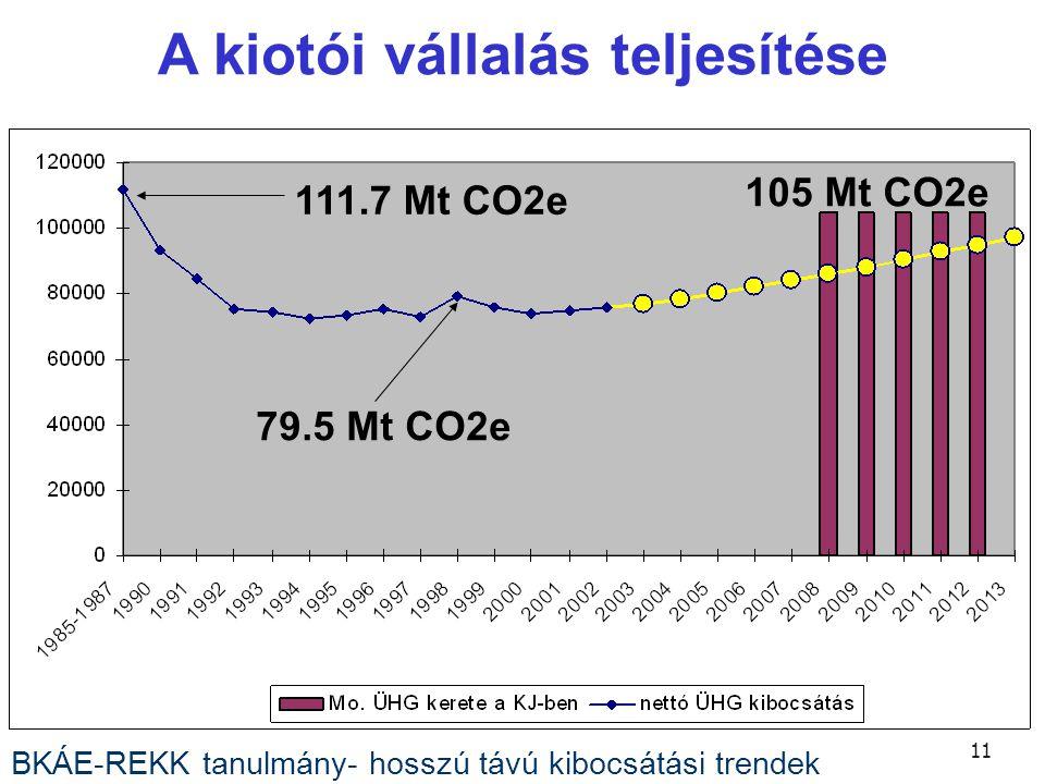 11 A kiotói vállalás teljesítése BKÁE-REKK tanulmány- hosszú távú kibocsátási trendek 79.5 Mt CO2e 105 Mt CO2e 111.7 Mt CO2e