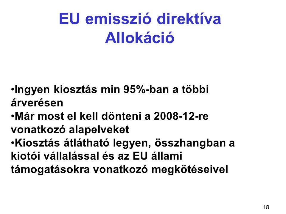18 EU emisszió direktíva Allokáció Ingyen kiosztás min 95%-ban a többi árverésen Már most el kell dönteni a 2008-12-re vonatkozó alapelveket Kiosztás