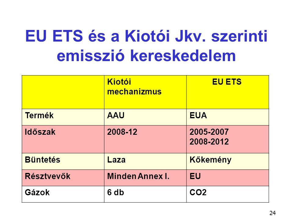 24 EU ETS és a Kiotói Jkv. szerinti emisszió kereskedelem Kiotói mechanizmus EU ETS TermékAAUEUA Időszak2008-122005-2007 2008-2012 BüntetésLazaKőkemén