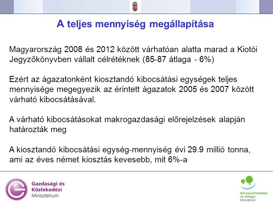 29 A teljes mennyiség megállapítása Magyarország 2008 és 2012 között várhatóan alatta marad a Kiotói Jegyzőkönyvben vállalt célrétéknek (85-87 átlaga