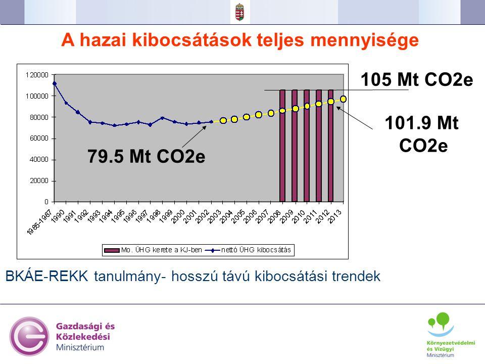30 A hazai kibocsátások teljes mennyisége BKÁE-REKK tanulmány- hosszú távú kibocsátási trendek 79.5 Mt CO2e 101.9 Mt CO2e 105 Mt CO2e