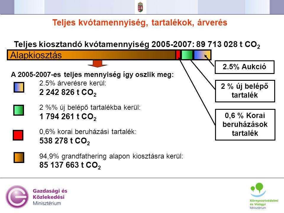 31 A 2005-2007-es teljes mennyiség így oszlik meg: 2.5% árverésre kerül: 2 242 826 t CO 2 2 % új belépő tartalékba kerül: 1 794 261 t CO 2 0,6% korai