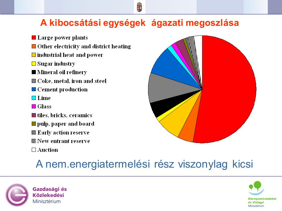 32 A nem.energiatermelési rész viszonylag kicsi A kibocsátási egységek ágazati megoszlása