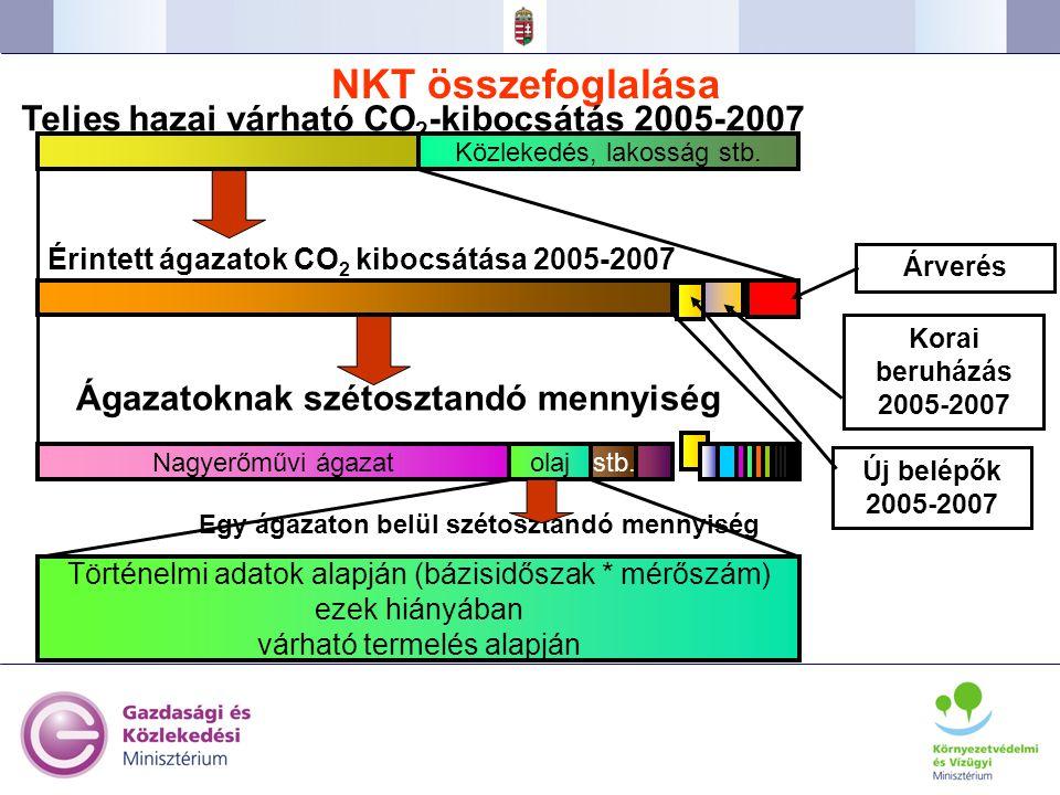 36 NKT összefoglalása Egy ágazaton belül szétosztandó mennyiség Teljes hazai várható CO 2 -kibocsátás 2005-2007 Érintett ágazatok CO 2 kibocsátása 200